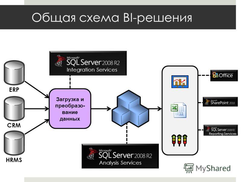 Общая схема BI-решения Загрузка и преобразо- вание данных Analysis ServicesIntegration Services ERP CRM HRMS Reporting Services