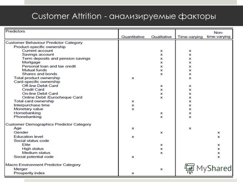 Customer Attrition - анализируемые факторы