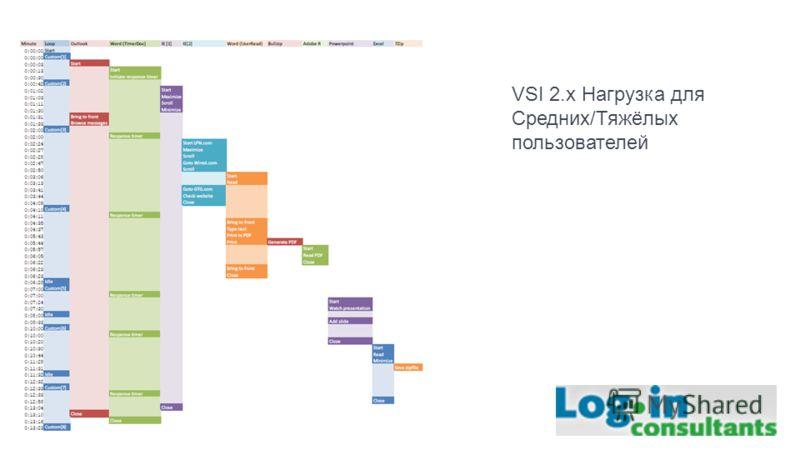 VSI 2.x Нагрузка для Средних/Тяжёлых пользователей