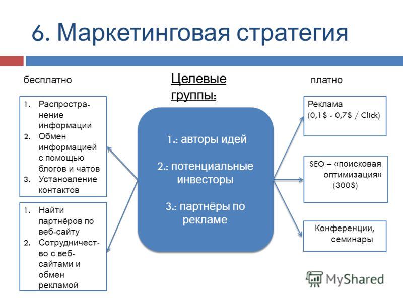 6. Маркетинговая стратегия бесплатноплатно 1. Распростра - нение информации 2. Обмен информацией с помощью блогов и чатов 3. Установление контактов 1.: авторы идей 2.: потенциальные инвесторы 3.: партнёры по рекламе 1.: авторы идей 2.: потенциальные