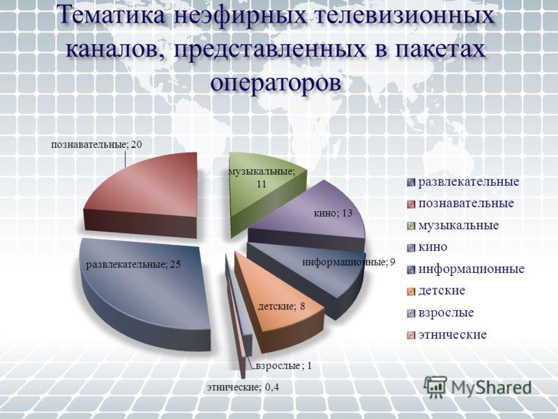 Тематика неэфирных телевизионных каналов, представленных в пакетах операторов