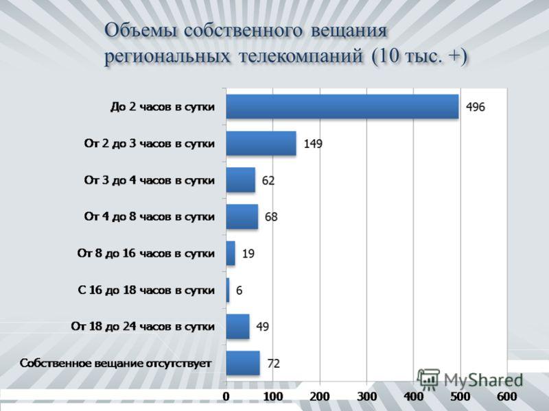Объемы собственного вещания региональных телекомпаний (10 тыс. +)