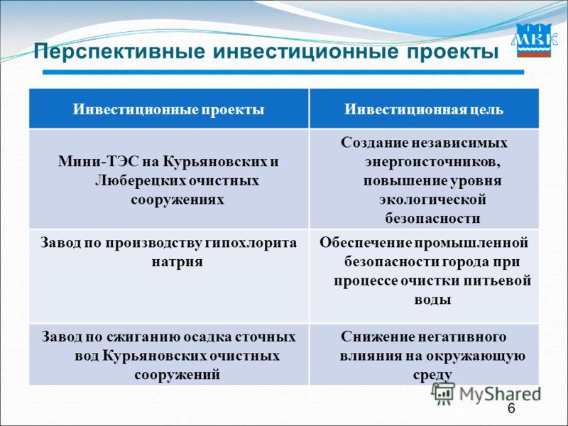 6 Перспективные инвестиционные проекты Инвестиционные проектыИнвестиционная цель Мини-ТЭС на Курьяновских и Люберецких очистных сооружениях Создание независимых энергоисточников, повышение уровня экологической безопасности Завод по производству гипох