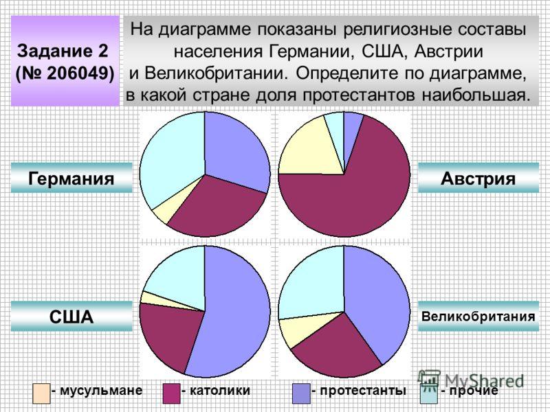 Задание 2 ( 206049) На диаграмме показаны религиозные составы населения Германии, США, Австрии и Великобритании. Определите по диаграмме, в какой стране доля протестантов наибольшая. Германия США Австрия Великобритания - мусульмане- католики- протест