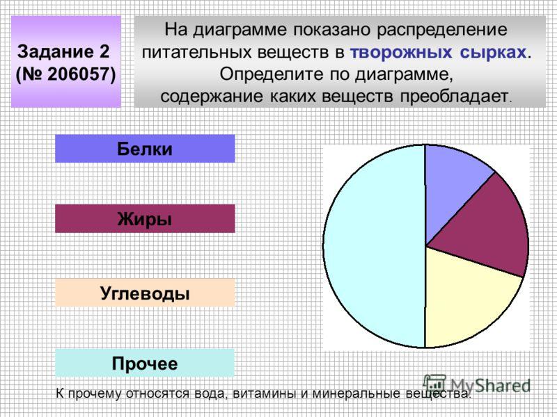 На диаграмме показано распределение питательных веществ в творожных сырках. Определите по диаграмме, содержание каких веществ преобладает. Задание 2 ( 206057) Белки Жиры Углеводы Прочее К прочему относятся вода, витамины и минеральные вещества.