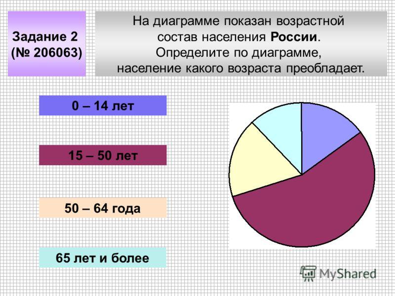 На диаграмме показан возрастной состав населения России. Определите по диаграмме, население какого возраста преобладает. Задание 2 ( 206063) 0 – 14 лет 15 – 50 лет 50 – 64 года 65 лет и более
