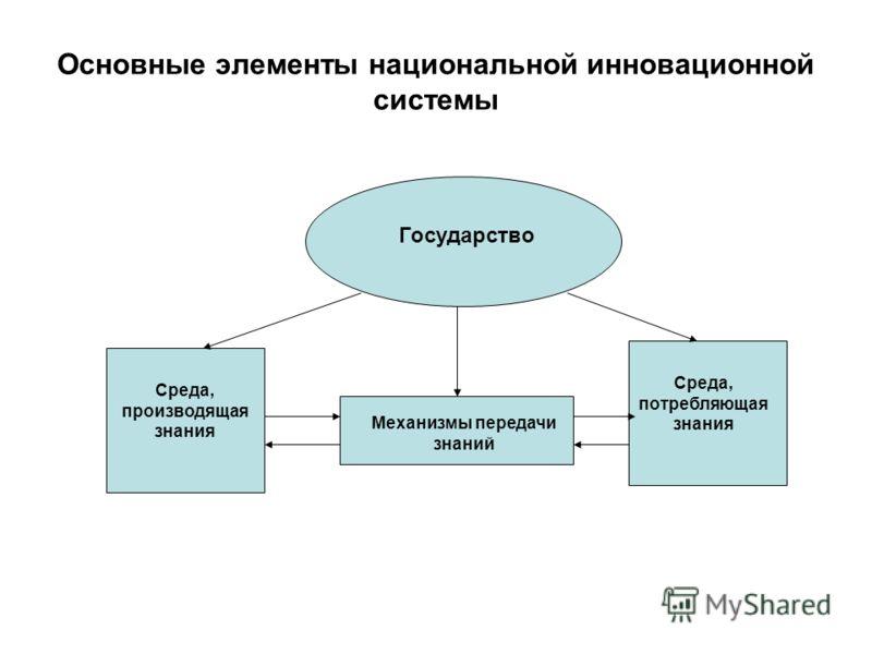 Основные элементы национальной инновационной системы Среда, производящая знания Среда, потребляющая знания Механизмы передачи знаний Государство