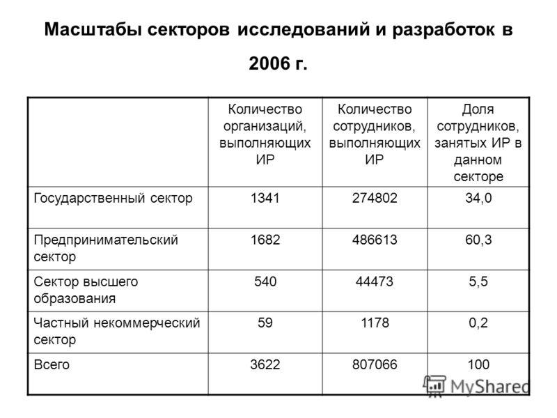 Масштабы секторов исследований и разработок в 2006 г. Количество организаций, выполняющих ИР Количество сотрудников, выполняющих ИР Доля сотрудников, занятых ИР в данном секторе Государственный сектор134127480234,0 Предпринимательский сектор 16824866