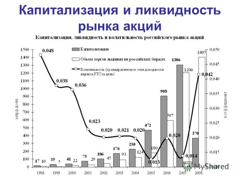 Капитализация и ликвидность рынка акций