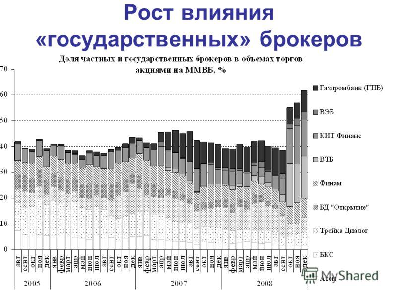 Рост влияния «государственных» брокеров