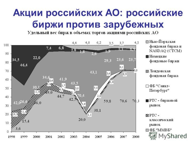 Акции российских АО: российские биржи против зарубежных