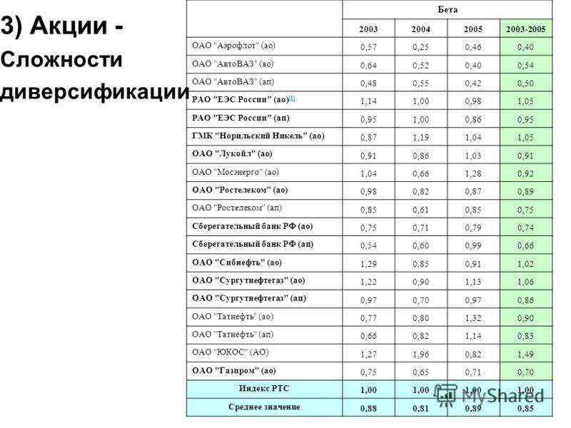 Бета 2003200420052003-2005 ОАО