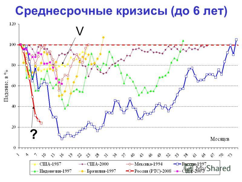 Среднесрочные кризисы (до 6 лет) V ?