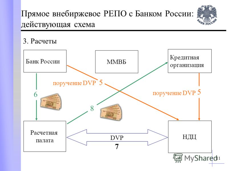 11 Кредитная организация Банк России ММВБ Расчетная палата НДЦ 5 5 6 поручение DVP деньги DVP 8 3. Расчеты Прямое внебиржевое РЕПО с Банком России: действующая схема 7
