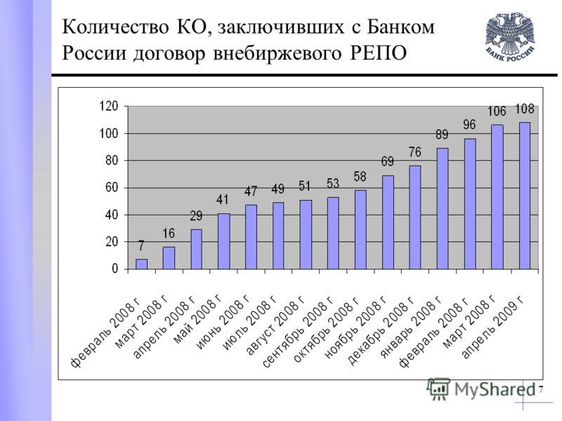 7 Количество КО, заключивших с Банком России договор внебиржевого РЕПО