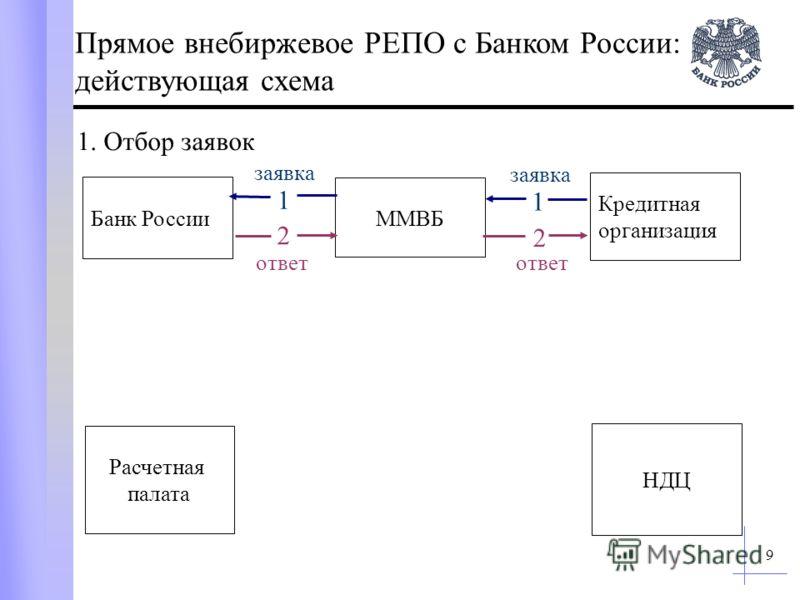 9 Кредитная организация Банк России ММВБ Расчетная палата НДЦ Прямое внебиржевое РЕПО с Банком России: действующая схема 1. Отбор заявок заявка 1 ответ 2 1 заявка 2