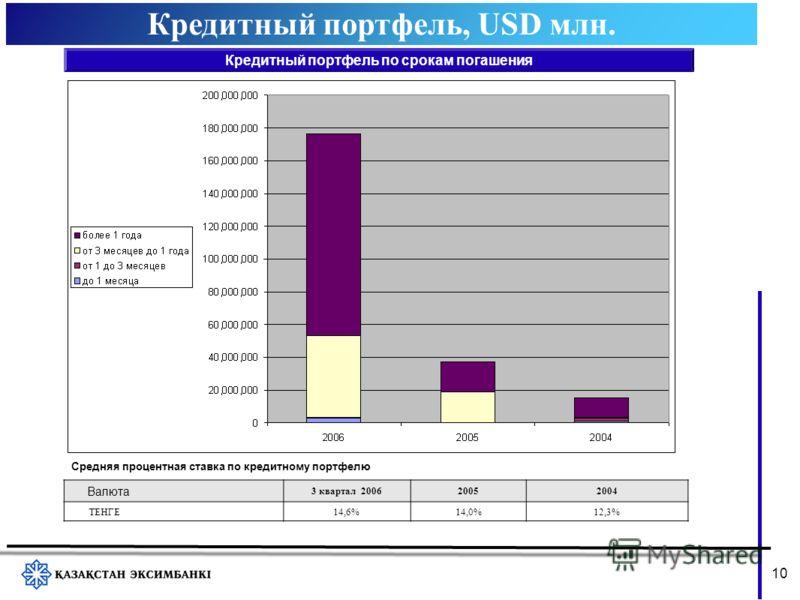 Кредитный портфель, USD млн. 1010 Кредитный портфель по срокам погашения Средняя процентная ставка по кредитному портфелю Валюта 3 квартал 200620052004 ТЕНГЕ 14,6%14,0%12,3%