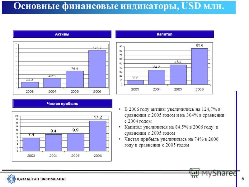 Основные финансовые индикаторы, USD млн. 5 АктивыКапитал Чистая прибыль В 2006 году активы увеличились на 124,7% в сравнении с 2005 годом и на 304% в сравнении с 2004 годом Капитал увеличился на 84,5% в 2006 году в сравнении с 2005 годом Чистая прибы