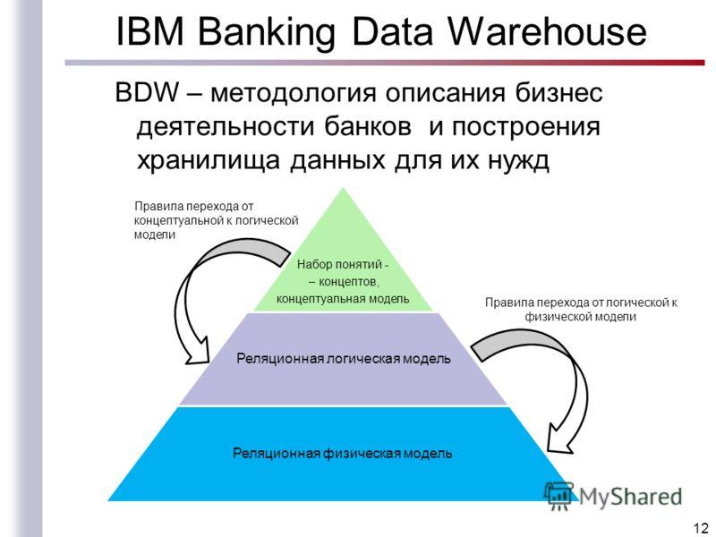 IBM Banking Data Warehouse BDW – методология описания бизнес деятельности банков и построения хранилища данных для их нужд 12 Набор понятий - – концептов, концептуальная модель Реляционная логическая модель Реляционная физическая модель Правила перех