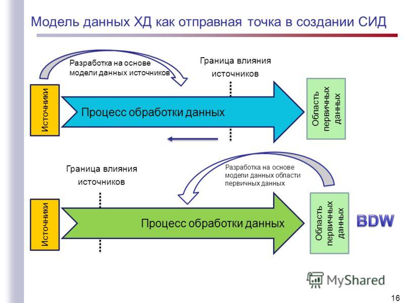 Модель данных ХД как отправная точка в создании СИД 16 Граница влияния источников Процесс обработки данных Разработка на основе модели данных области первичных данных Процесс обработки данных Граница влияния источников Источники Разработка на основе