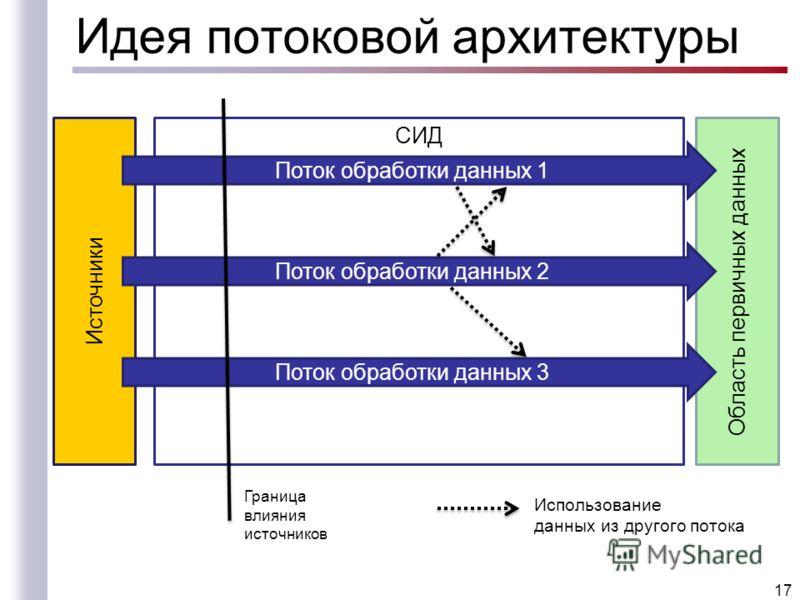 Идея потоковой архитектуры 17 СИД Источники Область первичных данных Поток обработки данных 1 Поток обработки данных 2 Поток обработки данных 3 Граница влияния источников Использование данных из другого потока