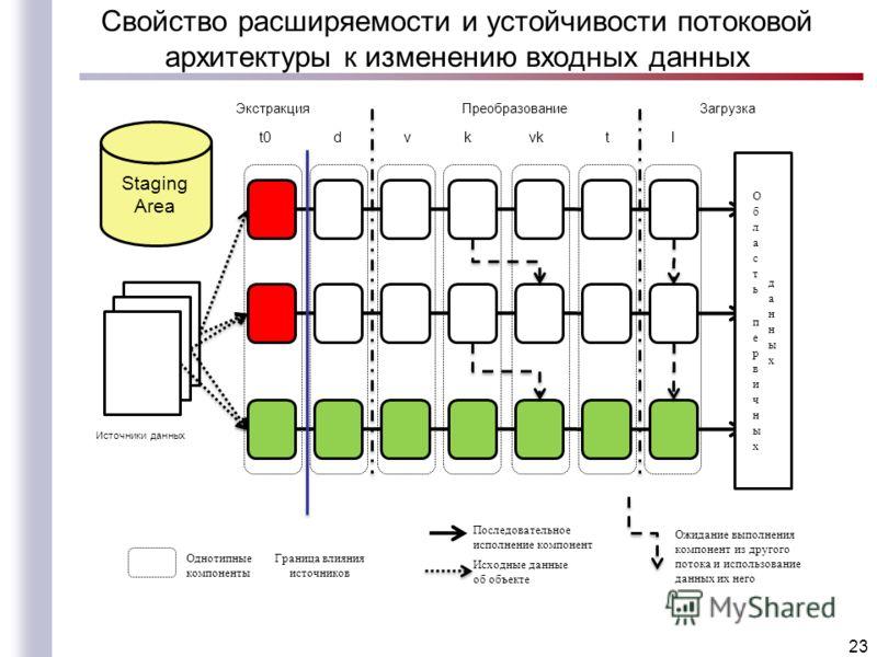 Свойство расширяемости и устойчивости потоковой архитектуры к изменению входных данных 23 Однотипные компоненты t0 d v k vk t l Источники данных Исходные данные об объекте Последовательное исполнение компонент Ожидание выполнения компонент из другого