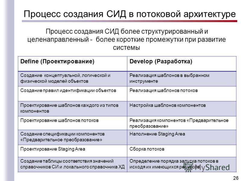 Процесс создания СИД в потоковой архитектуре Процесс создания СИД более структурированный и целенаправленный - более короткие промежутки при развитие системы 26 Define (Проектирование)Develop (Разработка) Создание концептуальной, логической и физичес