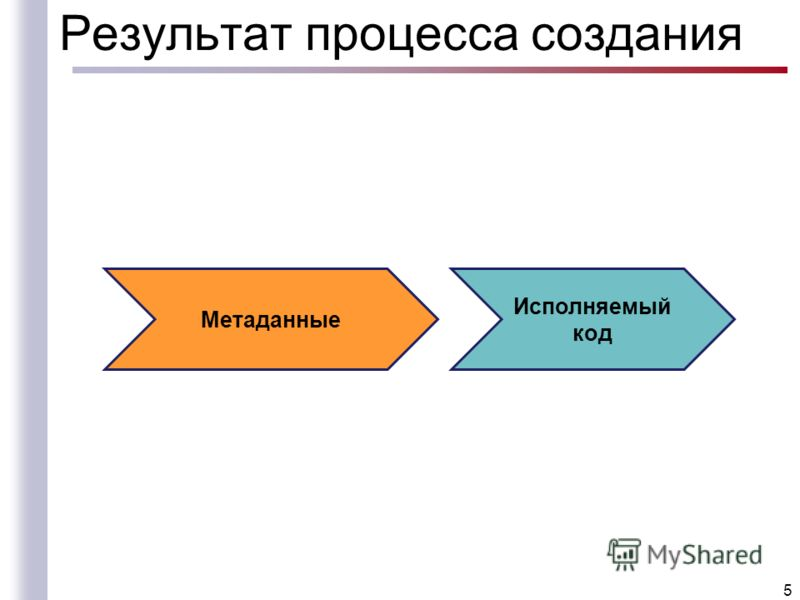 Результат процесса создания 5 Исполняемый код Метаданные