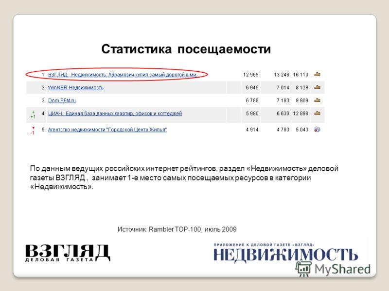 Статистика посещаемости Источник: Rambler TOP-100, июль 2009 По данным ведущих российских интернет рейтингов, раздел «Недвижимость» деловой газеты ВЗГЛЯД, занимает 1-е место самых посещаемых ресурсов в категории «Недвижимость».