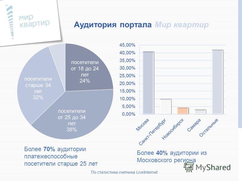 Более 70% аудитории платежеспособные посетители старше 25 лет По статистике счетчика LiveInternet Более 40% аудитории из Московского региона