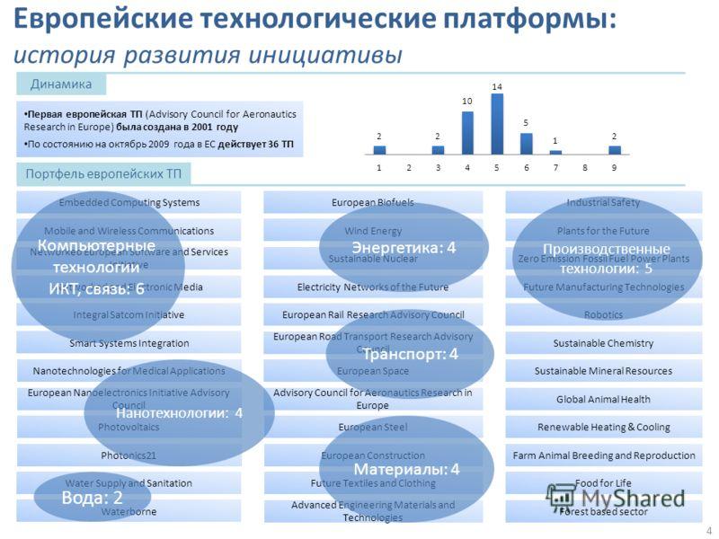 Европейские технологические платформы: история развития инициативы Динамика Первая европейская ТП (Advisory Council for Aeronautics Research in Europe) была создана в 2001 году По состоянию на октябрь 2009 года в ЕС действует 36 ТП Портфель европейск