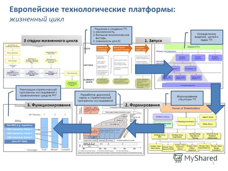 Европейские технологические платформы: жизненный цикл 3 стадии жизненного цикла 1. Запуск 2. Формирование3. Функционирование Решение о создании ТП: 1.наукоемкость, 2.большие экономические выгоды, 3.значимость для ЕС Определение видения, целей и задач