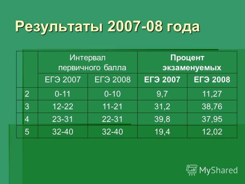 Интервал первичного балла Процент экзаменуемых ЕГЭ 2007ЕГЭ 2008ЕГЭ 2007ЕГЭ 2008 20-110-109,711,27 312-2211-2131,238,76 423-3122-3139,837,95 532-40 19,412,02 Результаты 2007-08 года
