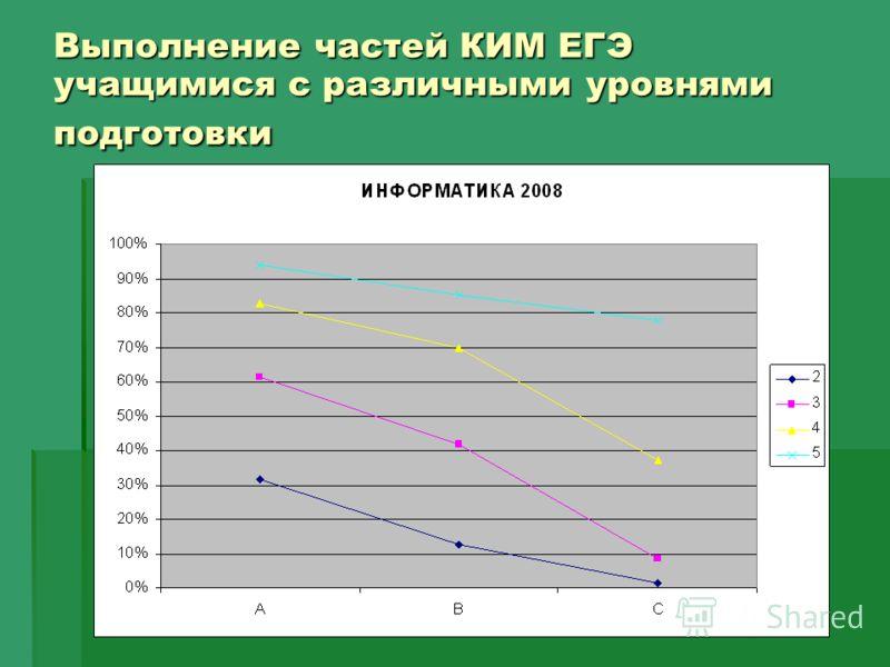 Выполнение частей КИМ ЕГЭ учащимися с различными уровнями подготовки
