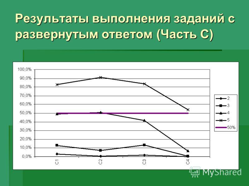 Результаты выполнения заданий с развернутым ответом (Часть С)