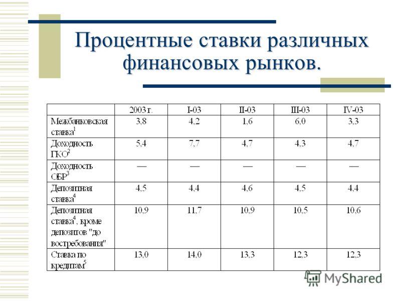 Процентные ставки различных финансовых рынков.