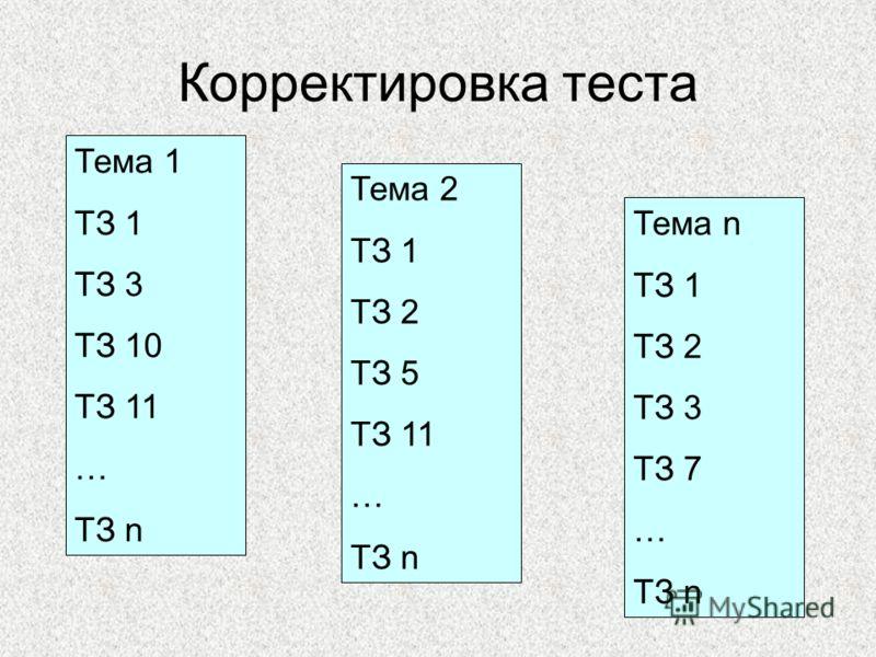 Корректировка теста Тема 1 ТЗ 1 ТЗ 3 ТЗ 10 ТЗ 11 … ТЗ n Тема 2 ТЗ 1 ТЗ 2 ТЗ 5 ТЗ 11 … ТЗ n Тема n ТЗ 1 ТЗ 2 ТЗ 3 ТЗ 7 … ТЗ n