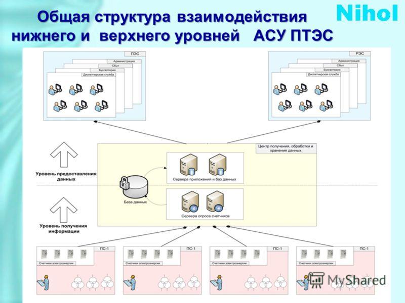 Общая структура взаимодействия нижнего и верхнего уровней АСУ ПТЭС