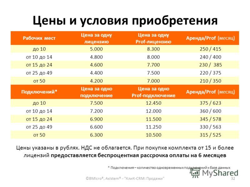 Цены и условия приобретения Рабочих мест Цена за одну лицензию Цена за одну Prof-лицензию Аренда/Prof (месяц) до 105.0008.300250 / 415 от 10 до 144.8008.000240 / 400 от 15 до 244.6007.700230 / 385 от 25 до 494.4007.500220 / 375 от 504.2007.000210 / 3