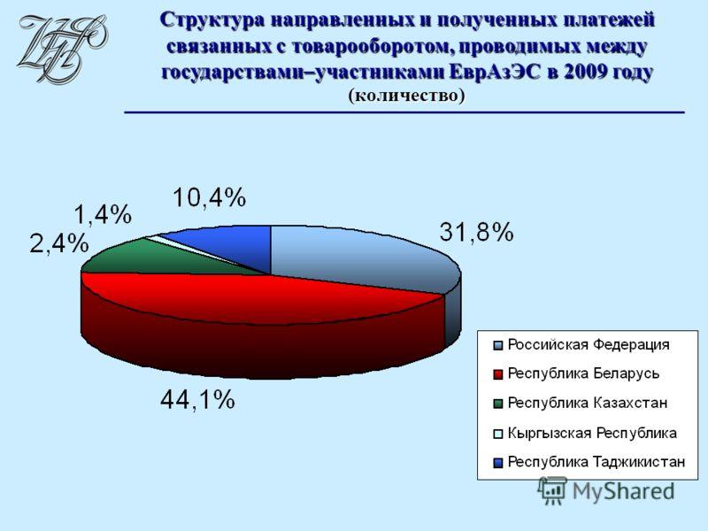 Структура направленных и полученных платежей связанных с товарооборотом, проводимых между государствами–участниками ЕврАзЭС в 2009 году (количество)