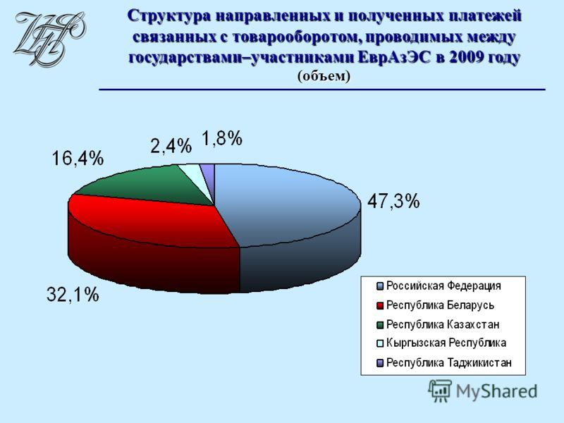 Структура направленных и полученных платежей связанных с товарооборотом, проводимых между государствами–участниками ЕврАзЭС в 2009 году (объем)
