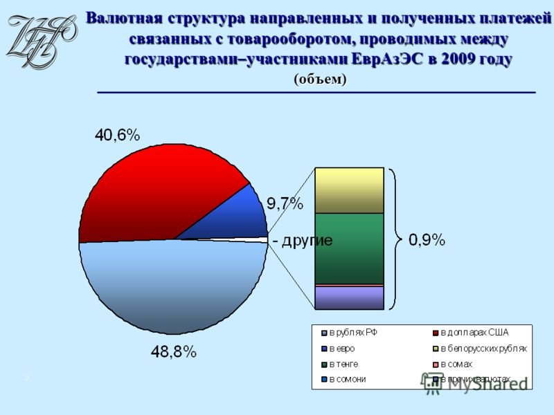 9 Валютная структура направленных и полученных платежей связанных с товарооборотом, проводимых между государствами–участниками ЕврАзЭС в 2009 году (объем)