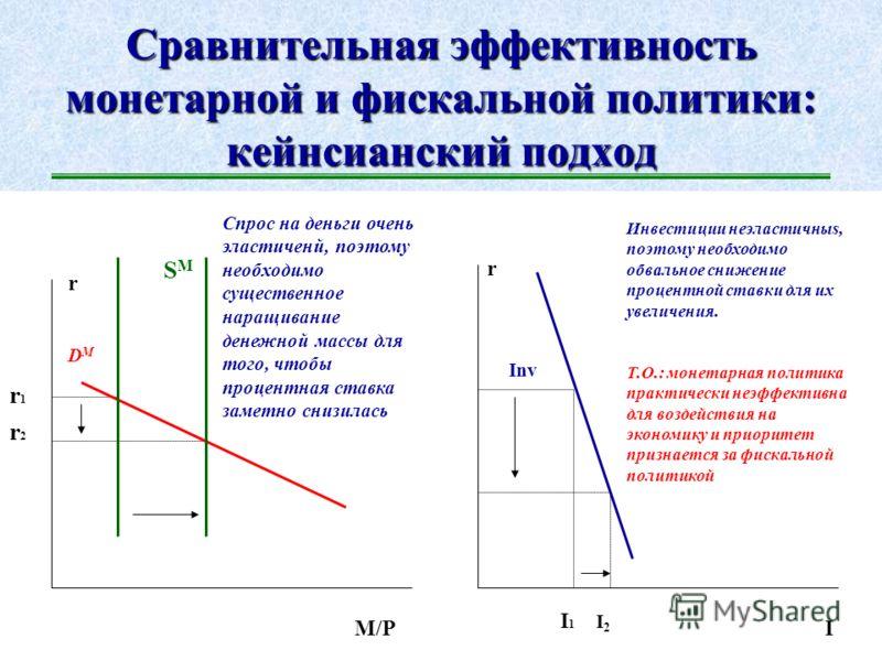 Сравнительная эффективность монетарной и фискальной политики: неоклассический взгляд M/P r r2r2 r1r1 DMDM I r Инвестиции очень чувствительны, поэтому значительно растут даже при малом снижении процентной ставки Т.О.: монетарная политика очень эффекти