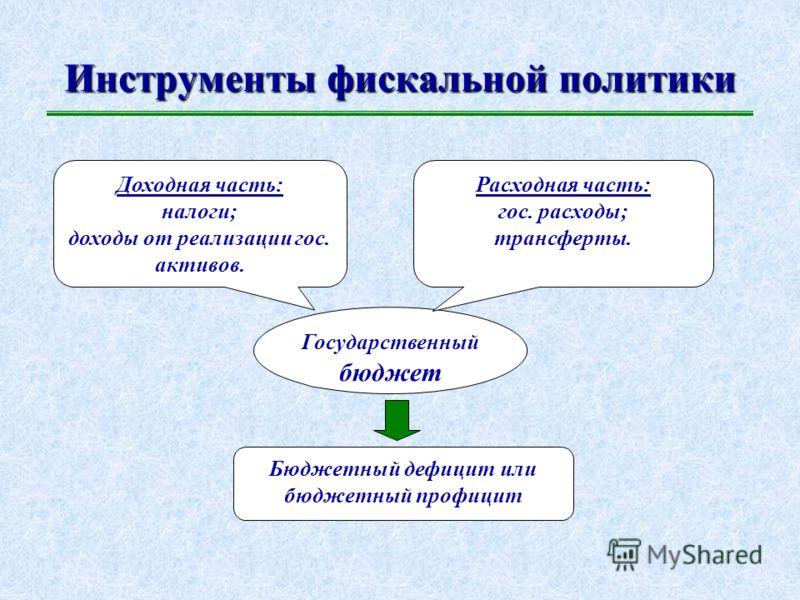 Стимулирующая монетарная политика в России: причины неэффективности Инвестиционная ловушка Избыточный объем денежной массы Неэластичность процентных ставок (особенно, по кредитам) в сторону снижения