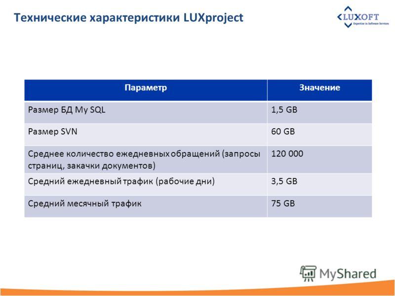 Технические характеристики LUXproject ПараметрЗначение Размер БД My SQL1,5 GB Размер SVN60 GB Среднее количество ежедневных обращений (запросы страниц, закачки документов) 120 000 Средний ежедневный трафик (рабочие дни)3,5 GB Средний месячный трафик7