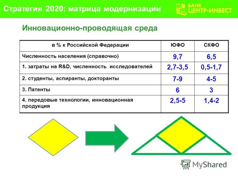 в % к Российской ФедерацииЮФОСКФО Численность населения (справочно) 9,76,5 1. затраты на R&D, численность исследователей 2,7-3,50,5-1,7 2. студенты, аспиранты, докторанты 7-94-5 3. Патенты 63 4. передовые технологии, инновационная продукция 2,5-51,4-