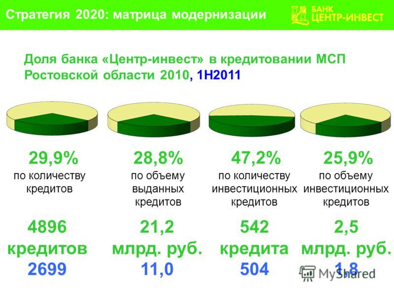 29,9%28,8% 47,2% по количеству кредитов по объему выданных кредитов по количеству инвестиционных кредитов 4896 кредитов 2699 21,2 млрд. руб. 11,0 542 кредита 504 Доля банка «Центр-инвест» в кредитовании МСП Ростовской области 2010, 1Н2011 25,9% по об