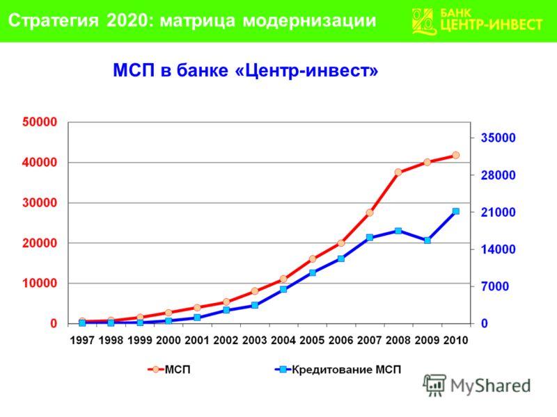 МСП в банке «Центр-инвест» Стратегия 2020: матрица модернизации