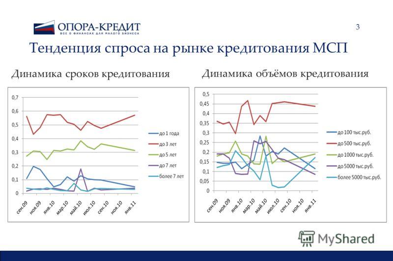 3 Тенденция спроса на рынке кредитования МСП Динамика сроков кредитования МестоФильм и режиссерУикендВсего Динамика объёмов кредитования