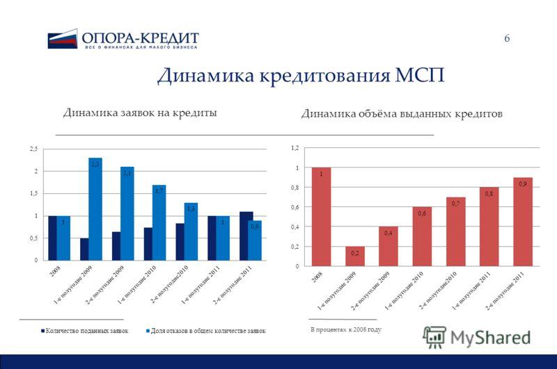 6 Динамика заявок на кредиты Динамика кредитования МСП В процентах к 2008 году Динамика объёма выданных кредитов